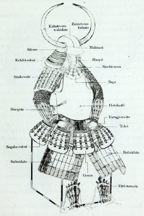 Names of the parts of Tosei-gusoku